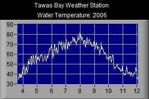 Water Temperature- 2006