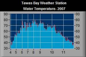 Water Temperature- 2007