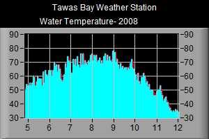 Water Temperature- 2008