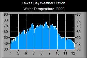 Water Temperature- 2009