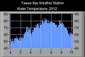 Water Temperature- 2012